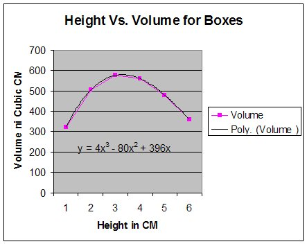 Box folding formulas and graphs above is a trendline added to the excel graph of the volume of the boxes how is the equation that excel gives related to the equation we used in the ccuart Images